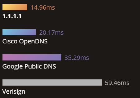 Une rapidité de réponse différente selon le serveur DNS