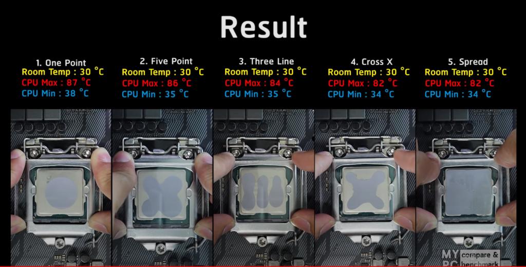 Les différentes méthodes d'application de la pâte thermique sur le CPU